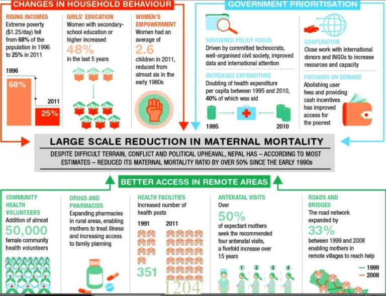 Nepal's Story: Improving Maternal Health